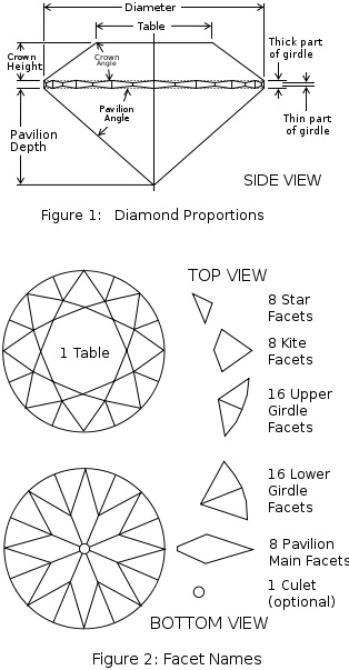 Diamonds - Diamond Cuts and explanation Facets