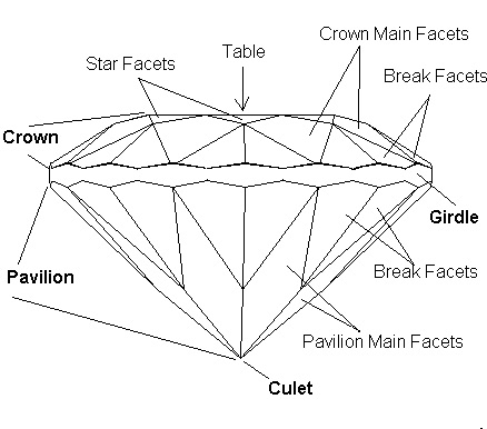 Others Diamond Information GIS round marquise clor clarity cut carat flawless VS1-2 brilliant cut 4C's